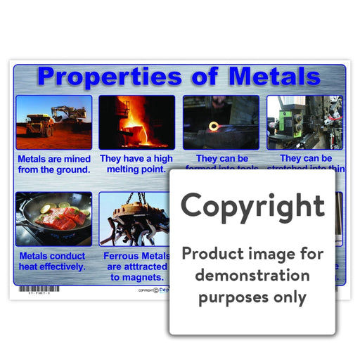 Properties Of Metal Wall Charts And Posters