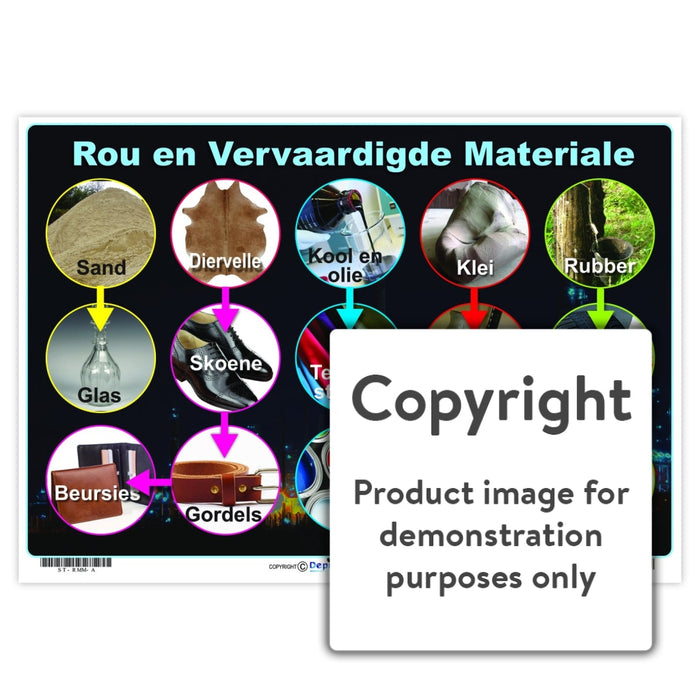 Rou En Vervaardigde Materiale Wall Charts And Posters