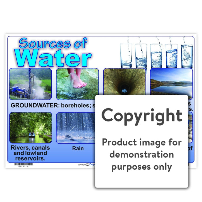 Sources Of Water Wall Charts And Posters
