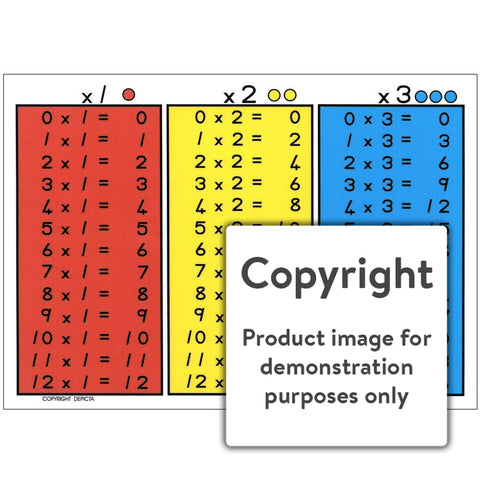 Times Tables 1 - 3 Wall Charts And Posters