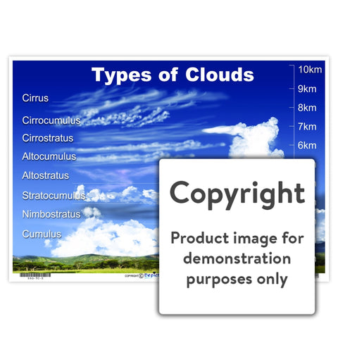 Types Of Clouds Wall Charts And Posters