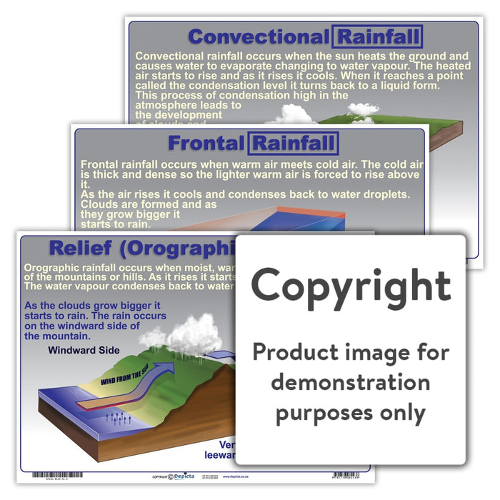 Types Of Rainfall Wall Charts And Posters