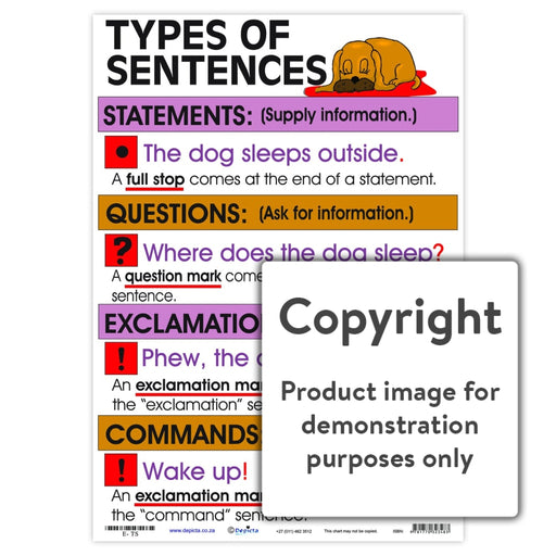 Types Of Sentences Wall Charts And Posters