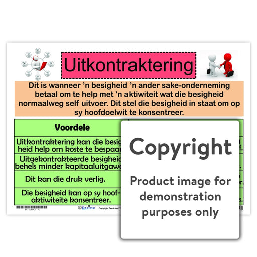 Uitkontraktering Wall Charts And Posters