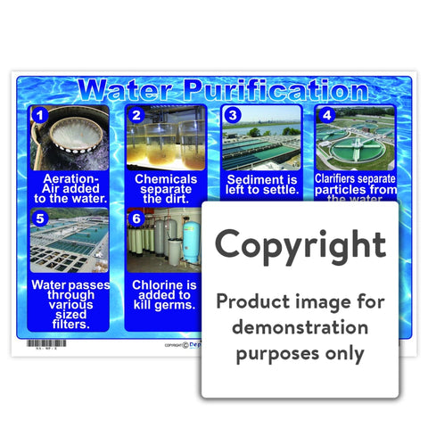Water Purification Wall Charts And Posters