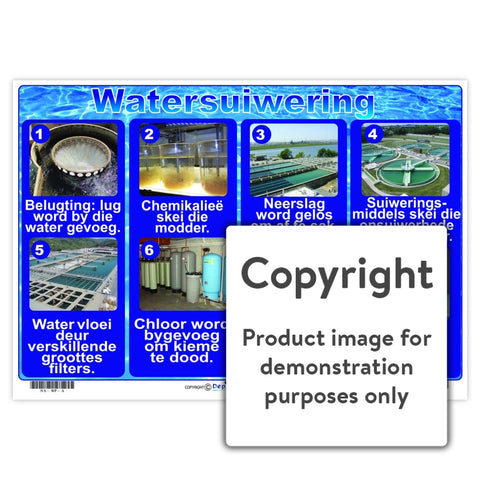 Watersuiwering Wall Charts And Posters