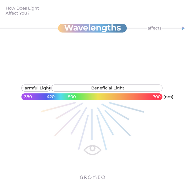 light wavelengths aromeo
