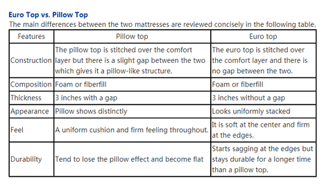 Euro top VS Pillow top