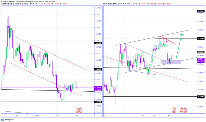 XAUUSD Technical Outlook July 5 2020