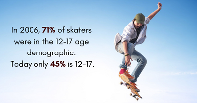 How Aging Skateboarders Are Changing The Game