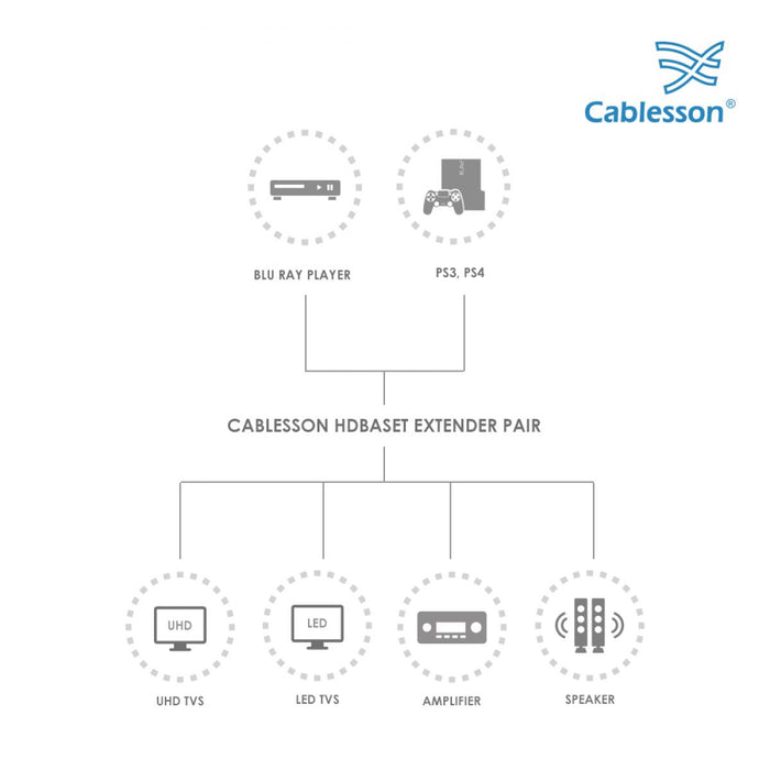 Cablesson HDBaseT Extender Pair