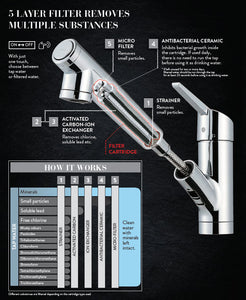 Taqua T-3 Built-In Water Filter Tap