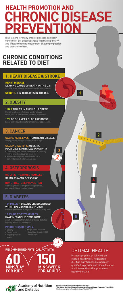 chronic disease infographic