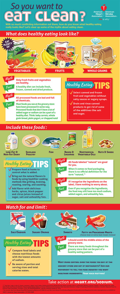 eating clean infographic