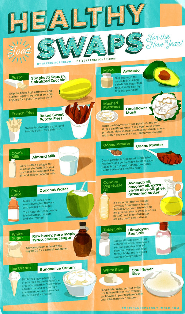 healthy food swaps infographic