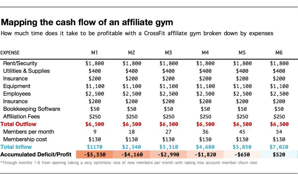 Operating Costs Of A Box Gym Or Affiliate