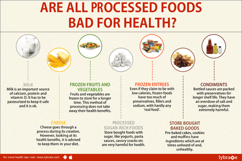 processed vs. unprocessed foods infographic
