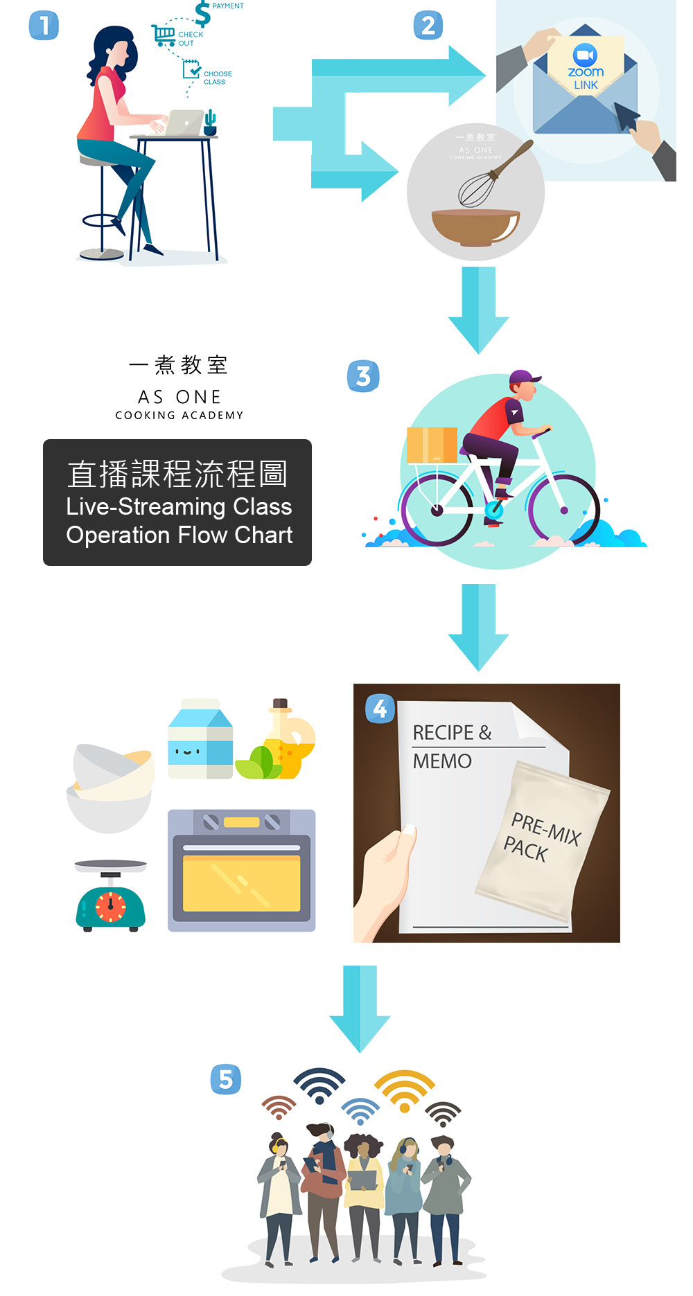 as 1 cooking live streaming class operation flow chart