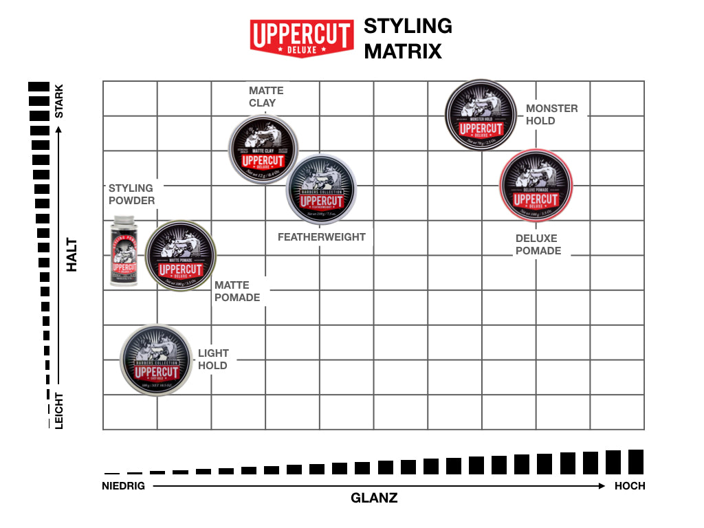 Uppercut Deluxe Styling Matrix