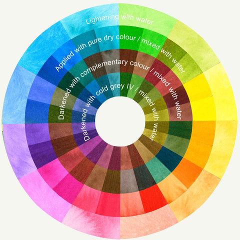 Albrecht Durer Watercolor Marker - Color Wheel
