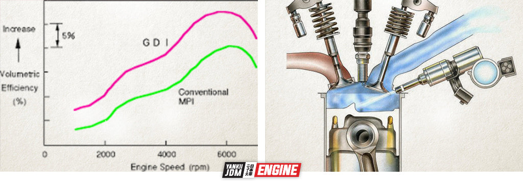 Direct injection vs port injection