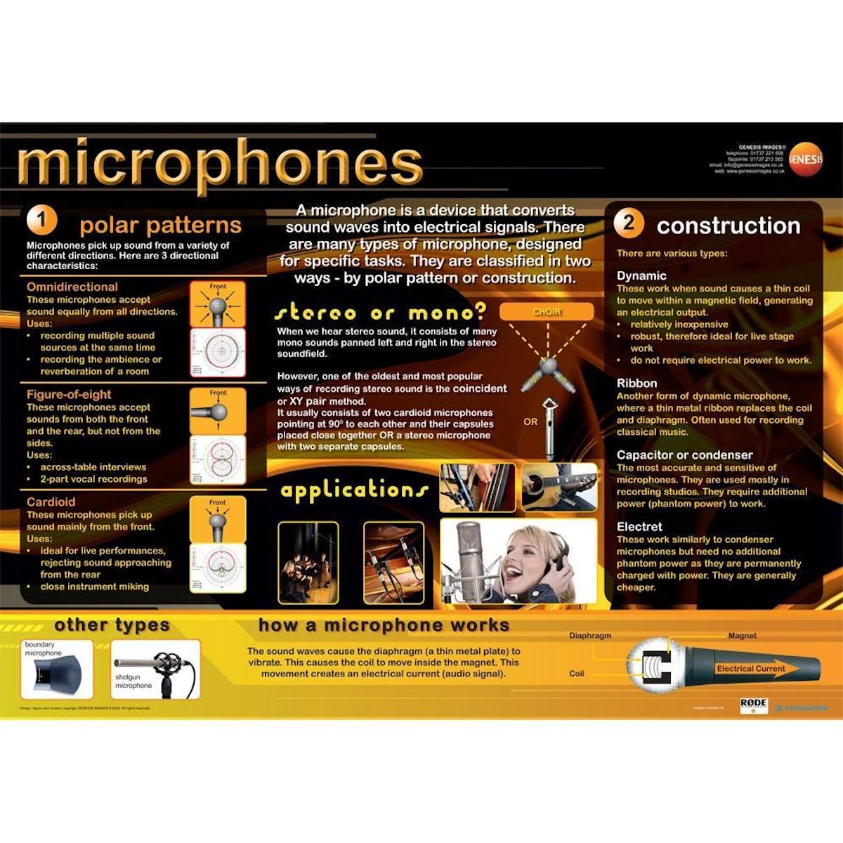 Music Technology Microphones - A1 wall poster