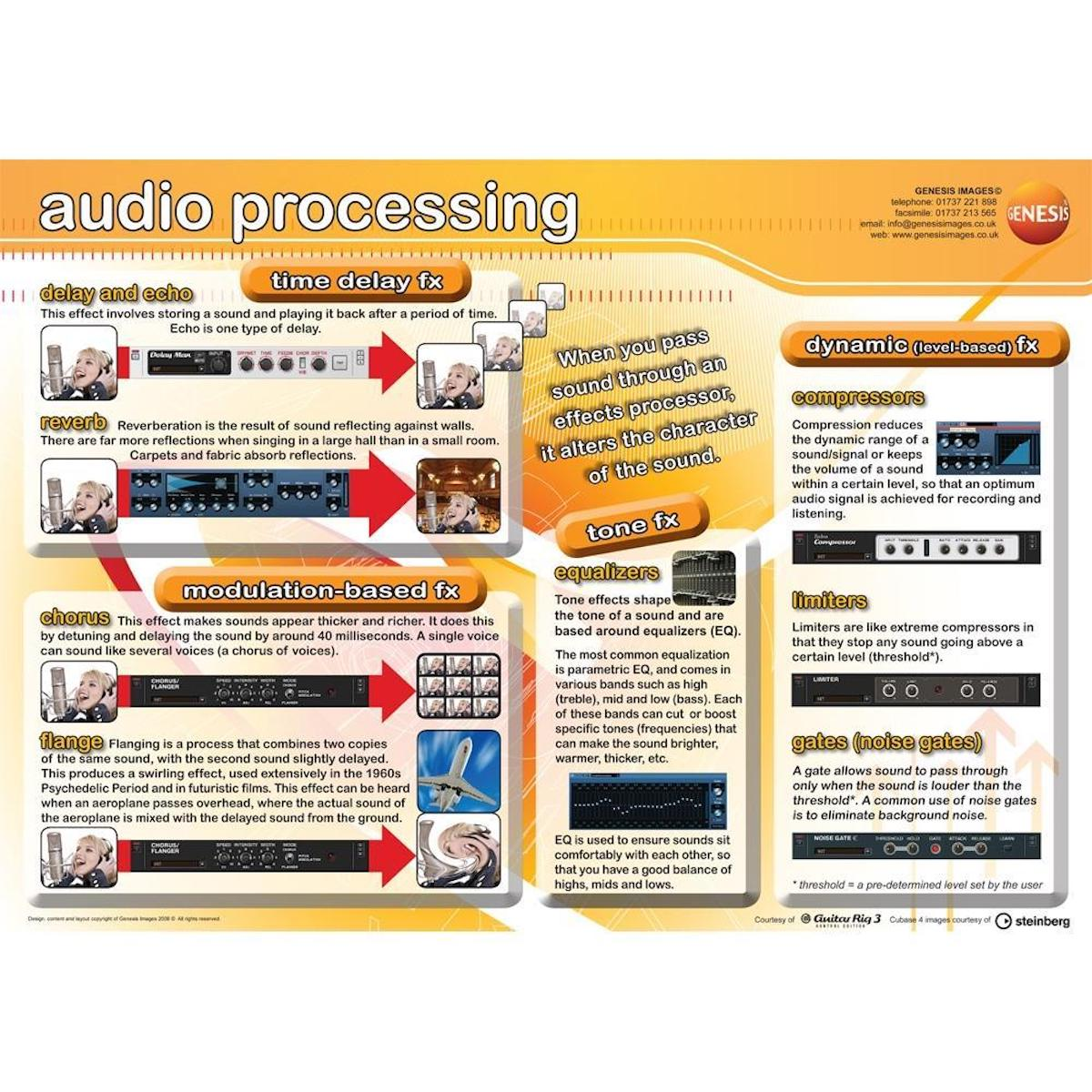 Music Technology Audio Processing - A1 wall poster