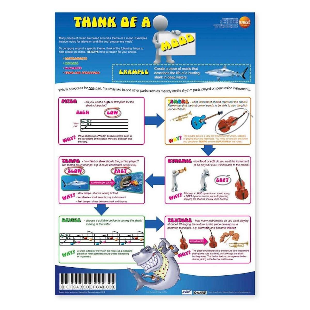 Think of Composing: Mood - A1 wall poster