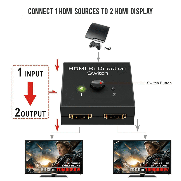 HDMI Bi-Direction Switch - looshore