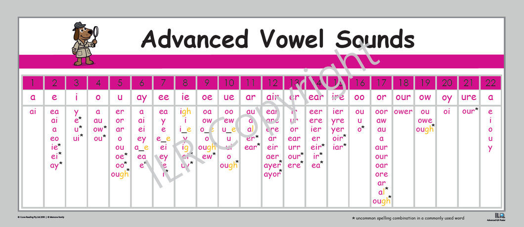ILR Advanced Vowel Poster