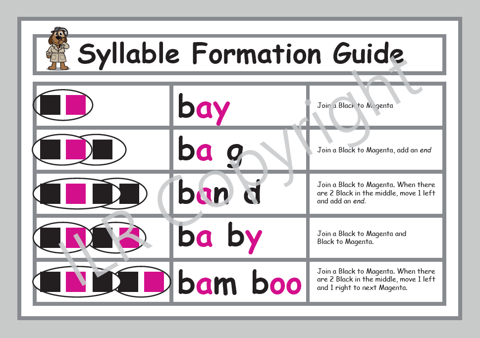 ILR Syllable Formation Guide Poster