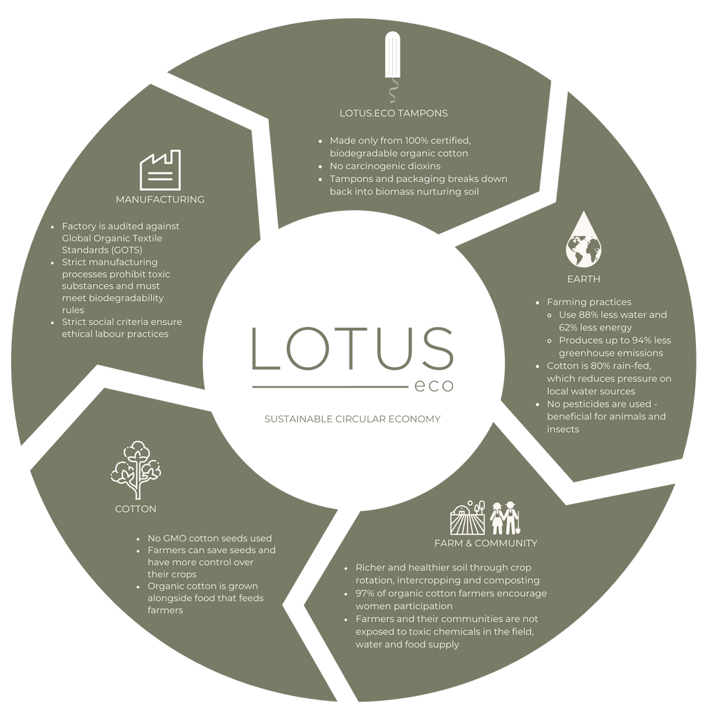 Lotus.Eco Sustainable Circular Economy