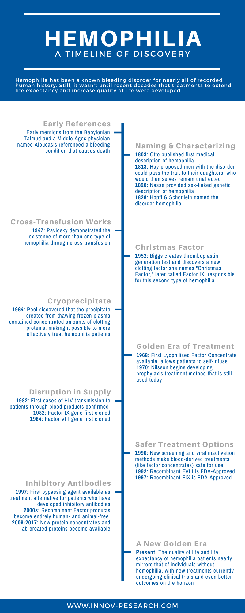 Timeline of Milestone in Hemophilia Research