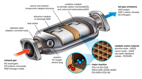 How does a catalytic converter works?