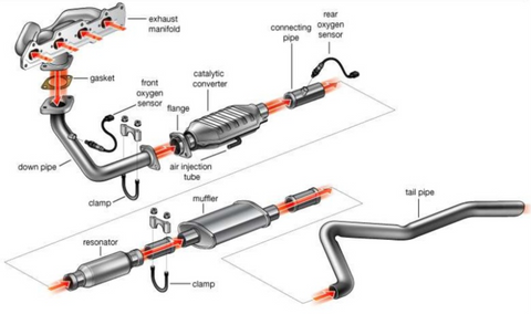 Exhaust system flow