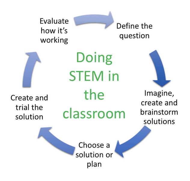 STEM in Schools - what does it look like?
