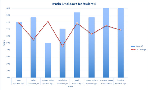 Graph of student results