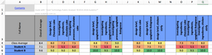 Rubric Analysis Spreadsheet for Food Design and Technologies - School Site Licence