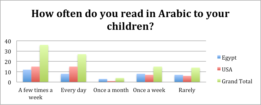 Our Survey Results: Reading in Arabic to Children