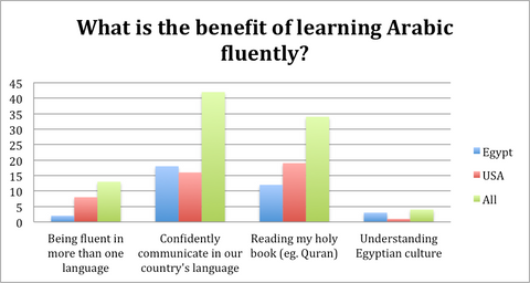 what is the benefit of reading arabic childrens books fluently