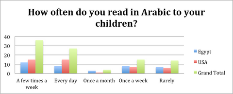 how often do you read books in arabic to your children usa egypt