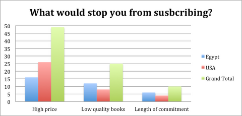 what stops you from subscribing high price