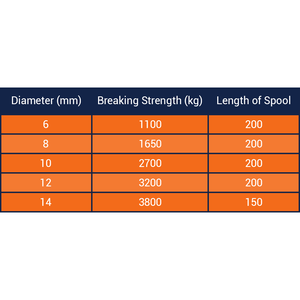 Braid on Braid Polyester Rope Breaking Strengths