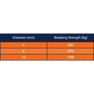 Floating Safety Line 8 Plait Rope Breaking Strength