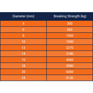Three Strand Polyester Rope Breaking Strength