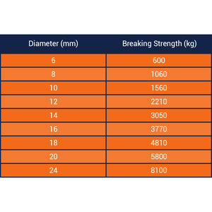 Three Strand Staple Polyprop Rope Breaking Strength