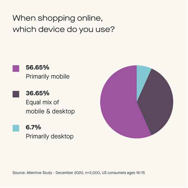 Mobile commerce is now the norm