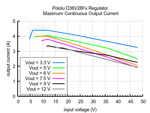 Typical maximum continuous output current of Step-Down Voltage Regulator D36V28Fx.
