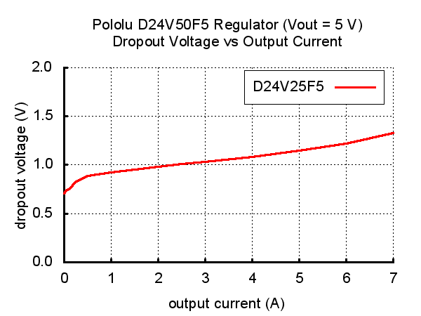 Typical dropout voltage of Pololu 5V, 5A Step-Down Voltage Regulator D24V50F5.