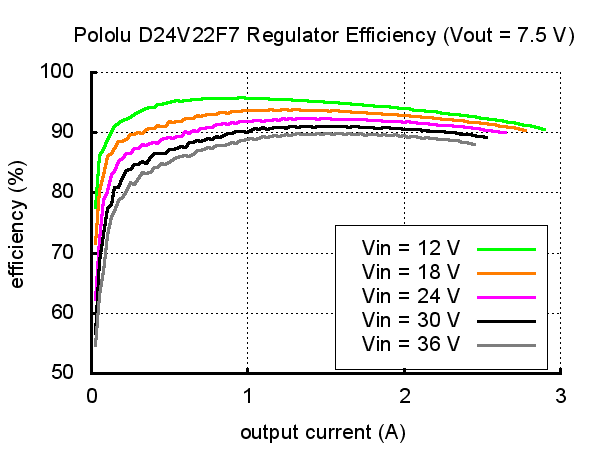 Typical efficiency of Pololu 7.5V, 2.4A Step-Down Voltage Regulator D24V22F7.